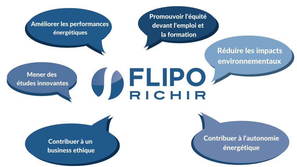 Infographie actions QRSE l Flipo Richir
